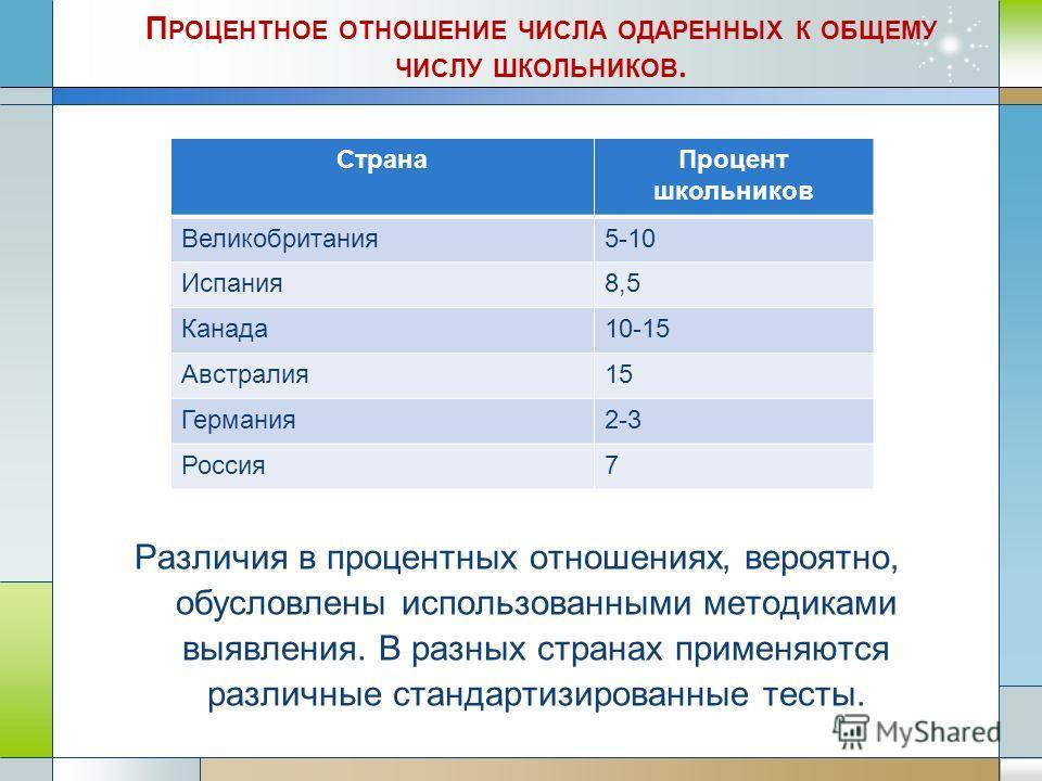 Различия в процентных отношениях, вероятно, обусловлены использованными методиками выявления. В разных странах применяются различные стандартизированные тесты. СтранаПроцент школьников Великобритания5-10 Испания8,5 Канада10-15 Австралия15 Германия2-3