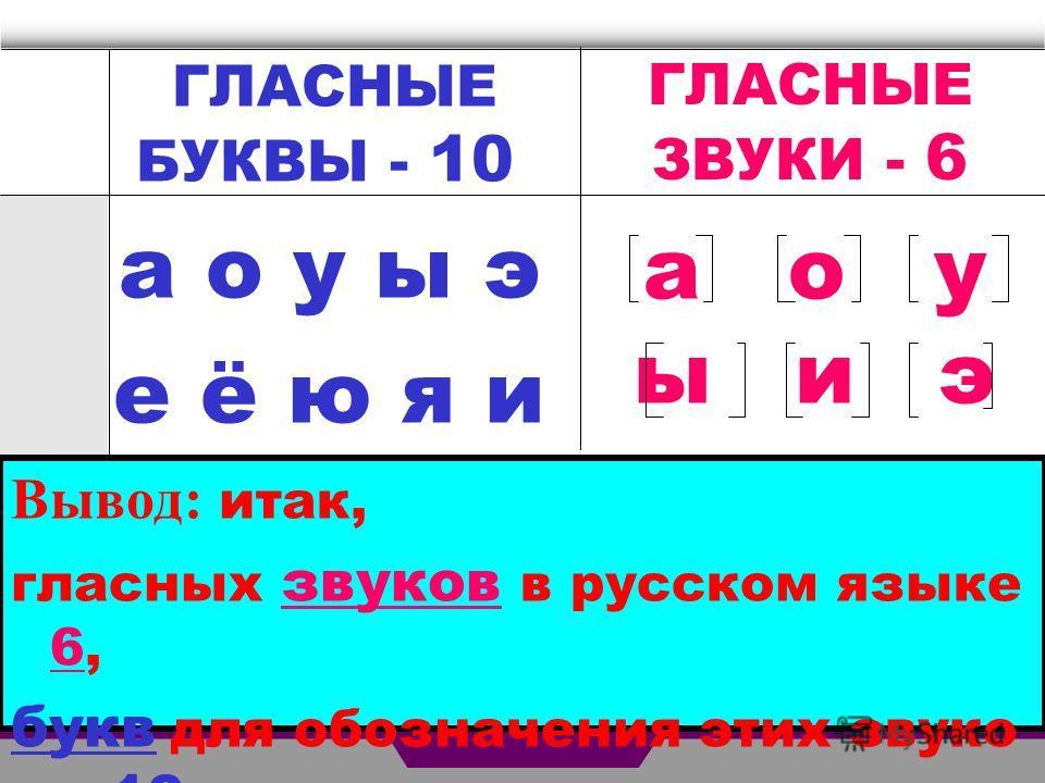 ГЛАСНЫЕ ЗВУКИ - 6 а о у ы э е ё ю я и Вывод ...: www.myshared.ru/slide/439493