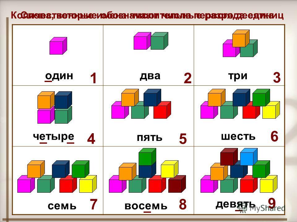 Слова, которые обозначают числа первого десятка 1 один 2 два 3 три 4 четыре 7 семь 5 пять 6 шесть 8 восемь 9 девять Количественные имена числительные разряда единиц