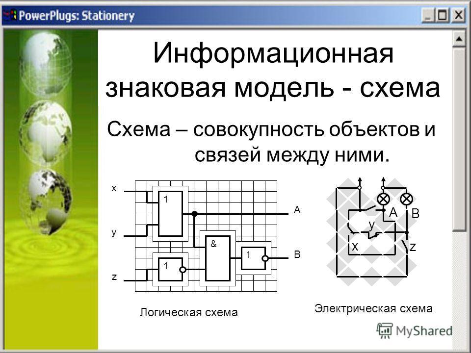 Информационная знаковая модель - схема Схема – совокупность объектов и связей между ними. x z y B A 1 1 & 1 Логическая схема A B y x z Электрическая схема