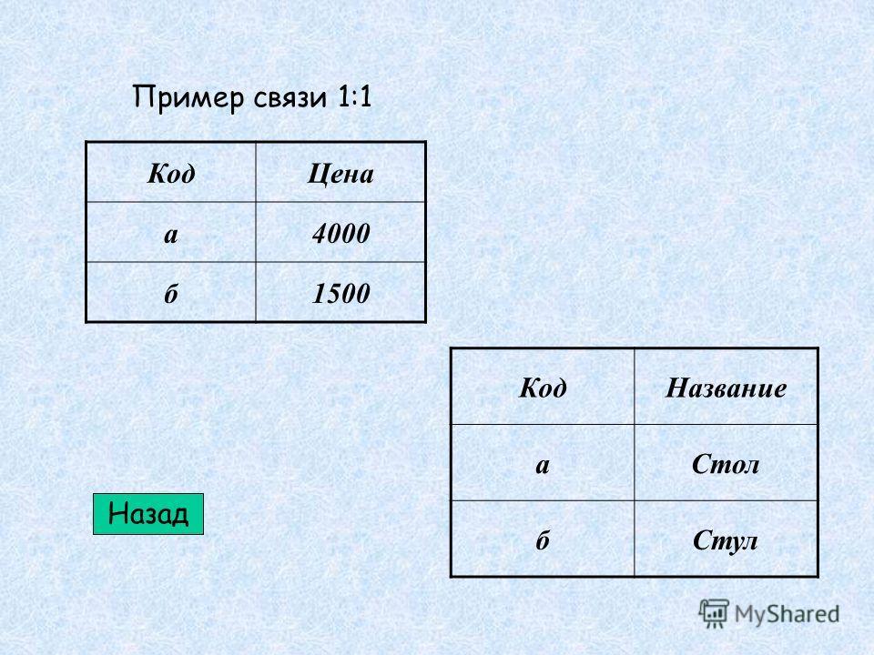 КодЦена а4000 б1500 КодНазвание аСтол бСтул Пример связи 1:1 Назад