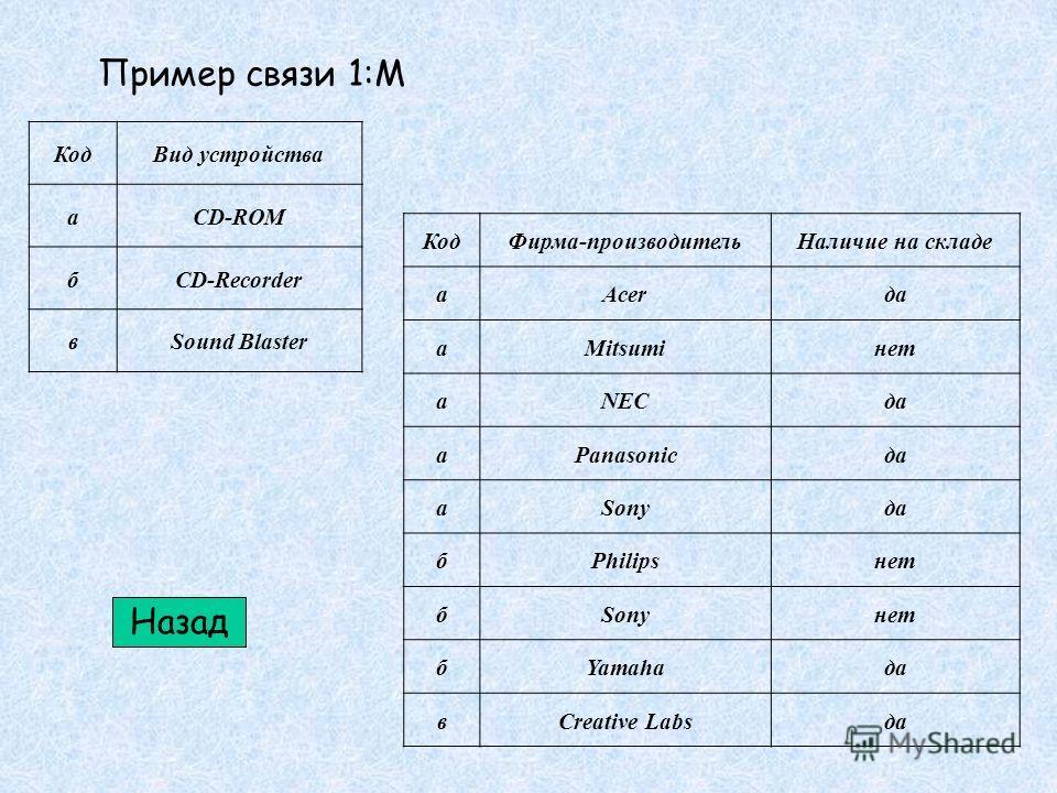 Пример связи 1:М КодВид устройства аCD-ROM бCD-Recorder вSound Blaster КодФирма-производительНаличие на складе аAcerда аMitsumiнет аNECда аPanasonicда аSonyда бPhilipsнет бSonyнет бYamahaда вCreative Labsда Назад
