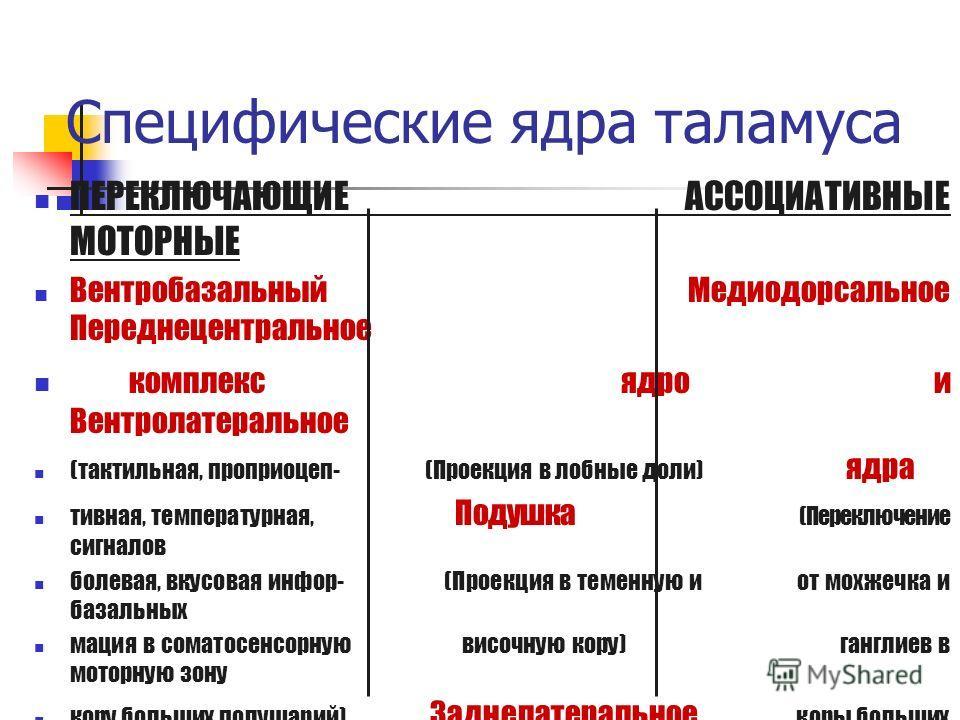 Специфические ядра таламуса ПЕРЕКЛЮЧАЮЩИЕ АССОЦИАТИВНЫЕ МОТОРНЫЕ Вентробазальный Медиодорсальное Переднецентральное комплекс ядро и Вентролатеральное (тактильная, проприоцеп- (Проекция в лобные доли) ядра тивная, температурная, Подушка (Переключение