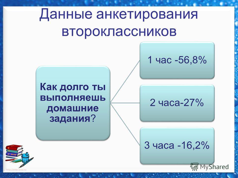Данные анкетирования второклассников Как долго ты выполняешь домашние задания? 1 час -56,8%2 часа-27%3 часа -16,2%