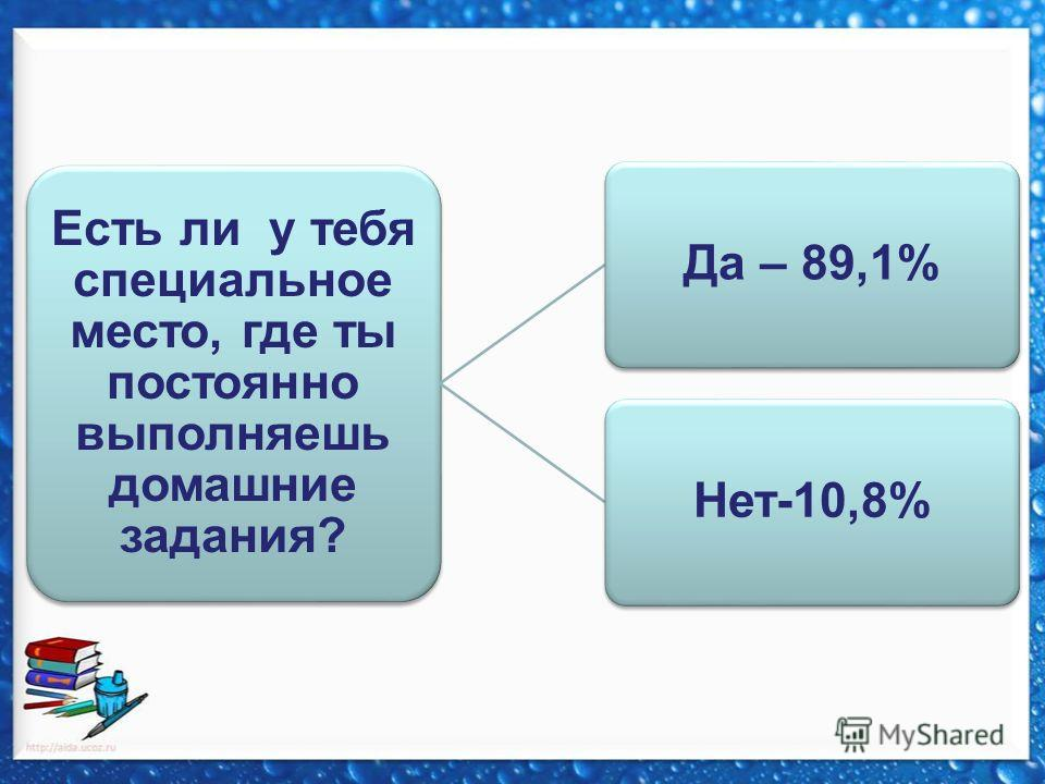 Есть ли у тебя специальное место, где ты постоянно выполняешь домашние задания? Да – 89,1%Нет-10,8%