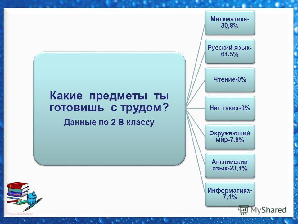 Какие предметы ты готовишь с трудом? Данные по 2 В классу Математика- 30,8% Русский язык- 61,5% Чтение-0%Нет таких-0% Окружающий мир-7,8% Английский язык-23,1% Информатика- 7,1%