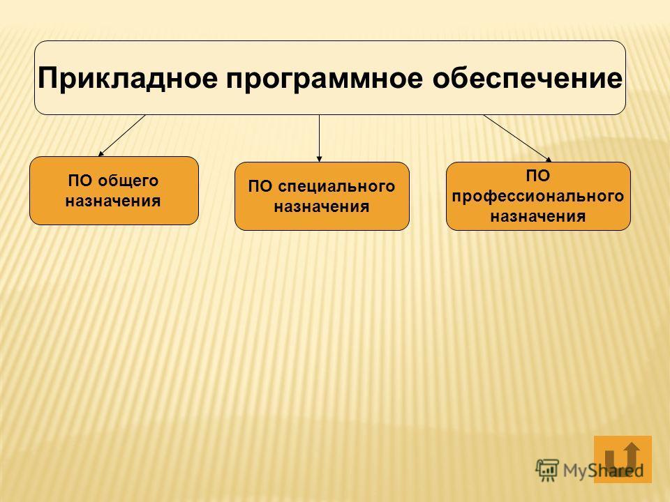 Прикладное программное обеспечение ПО общего назначения ПО специального назначения ПО профессионального назначения