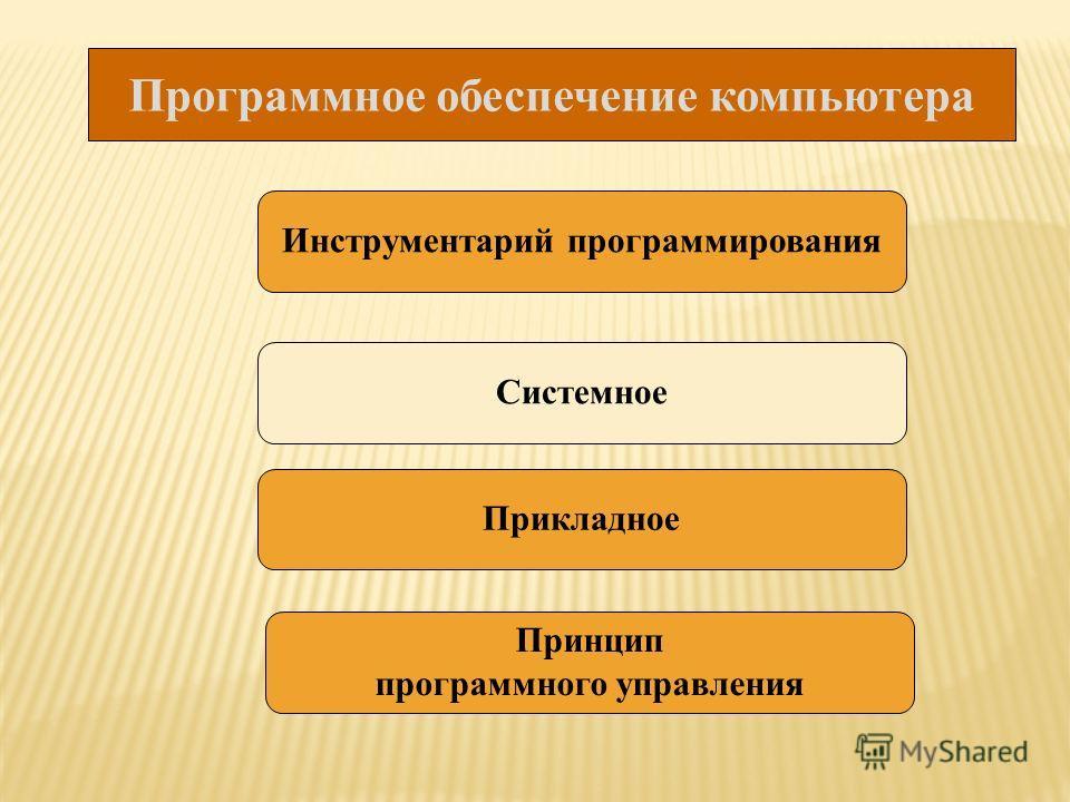 Программное обеспечение компьютера Инструментарий программирования Системное Прикладное Принцип программного управления