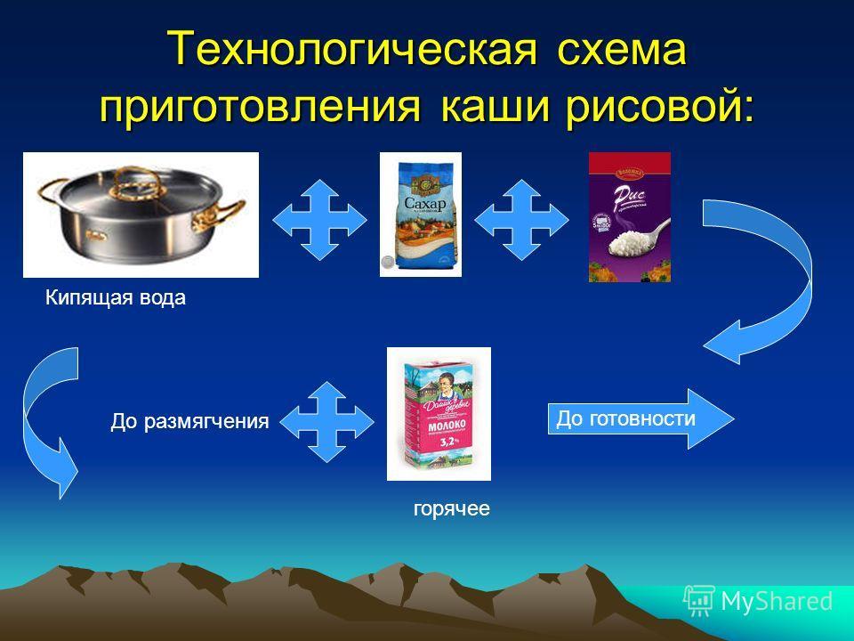 Технологическая схема приготовления каши рисовой: Кипящая вода До размягчения горячее До готовности