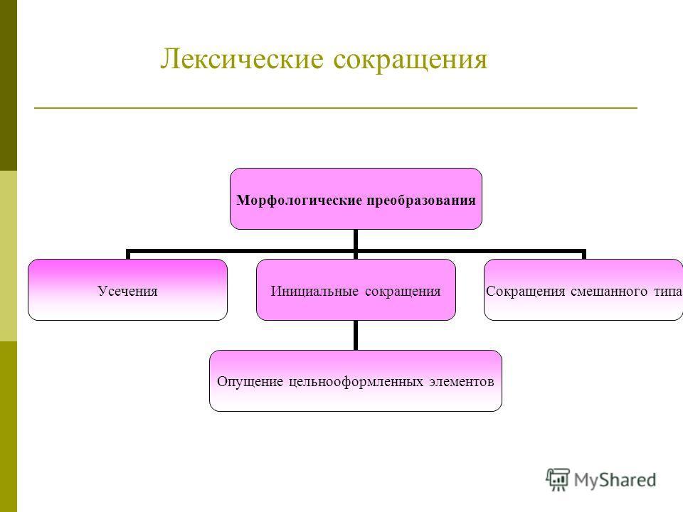 Морфологические преобразования Усечения Инициальные сокращения Опущение цельнооформленных элементов Сокращения смешанного типа Лексические сокращения