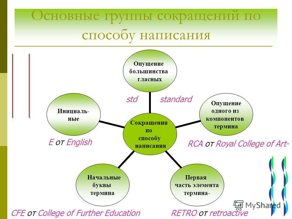 Основные группы сокращений по способу написания E от English CFE от College of Further Education std standard RETRO от retroactive RCA от Royal College of Art-