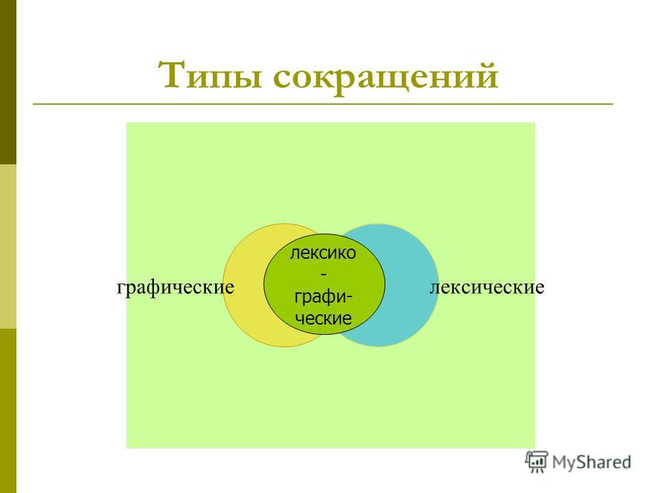 Типы сокращений графическиелексические лексико - графи- ческие