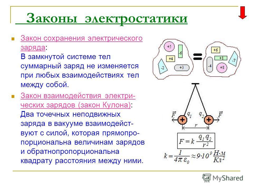Законы электростатики Закон сохранения электрического заряда: В замкнутой системе тел суммарный заряд не изменяется при любых взаимодействиях тел между собой. Закон взаимодействия электри- ческих зарядов (закон Кулона): Два точечных неподвижных заряд