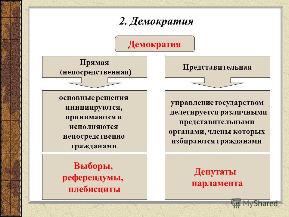 2. Демократия Демократия Прямая (непосредственная) Представительная основные решения инициируются, принимаются и исполняются непосредственно гражданами управление государством делегируется различными представительными органами, члены которых избирают