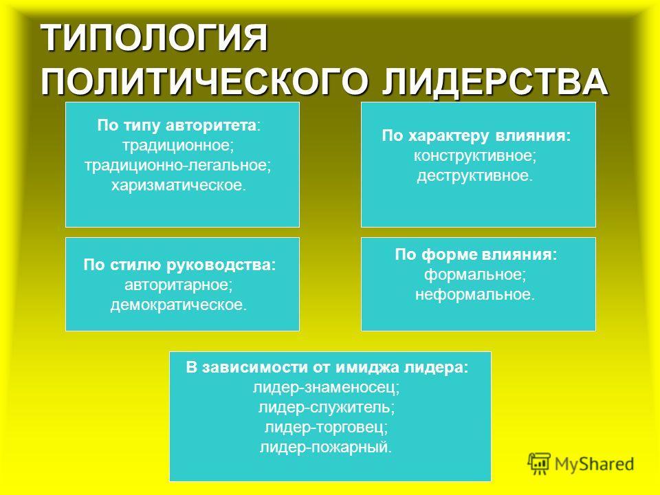 ТИПОЛОГИЯ ПОЛИТИЧЕСКОГО ЛИДЕРСТВА По типу авторитета: традиционное; традиционно-легальное; харизматическое. По характеру влияния: конструктивное; деструктивное. По форме влияния: формальное; неформальное. В зависимости от имиджа лидера: лидер-знамено