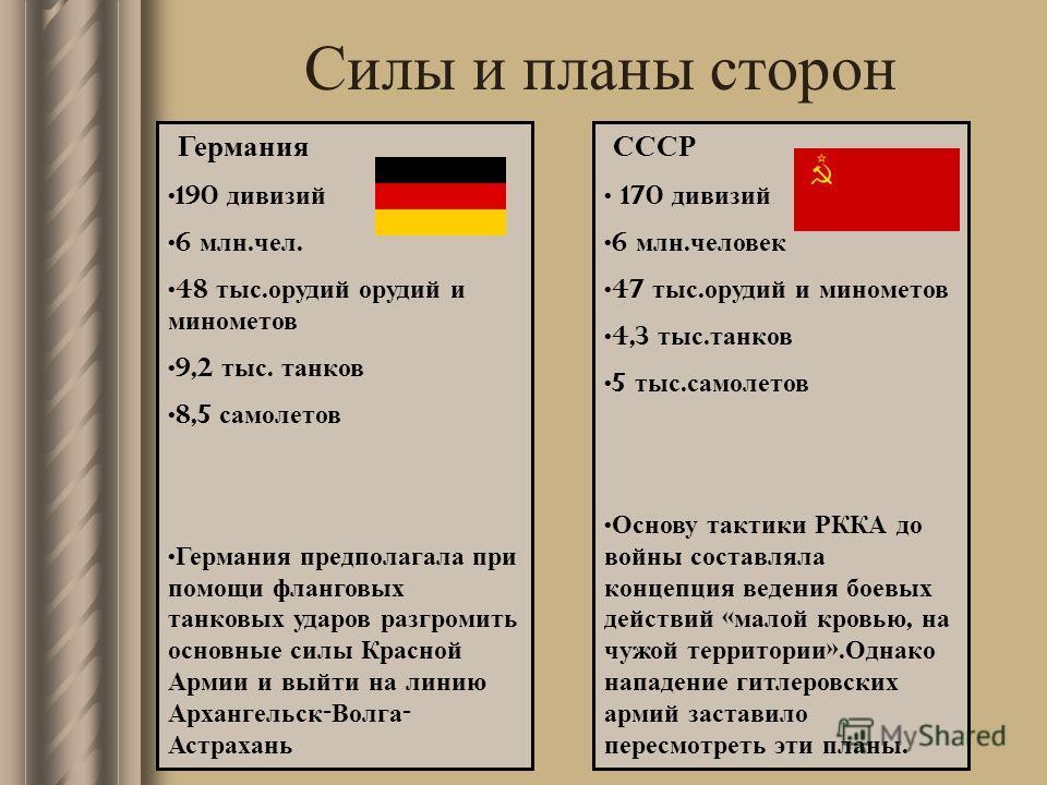 Силы и планы сторон СССР 170 дивизий 6 млн. человек 47 тыс. орудий и минометов 4,3 тыс. танков 5 тыс. самолетов Основу тактики РККА до войны составляла концепция ведения боевых действий « малой кровью, на чужой территории ». Однако нападение гитлеров