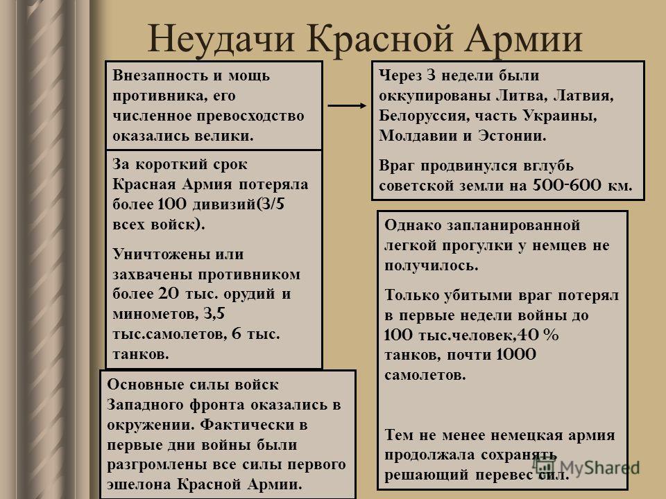 Неудачи Красной Армии Внезапность и мощь противника, его численное превосходство оказались велики. Через 3 недели были оккупированы Литва, Латвия, Белоруссия, часть Украины, Молдавии и Эстонии. Враг продвинулся вглубь советской земли на 500-600 км. З