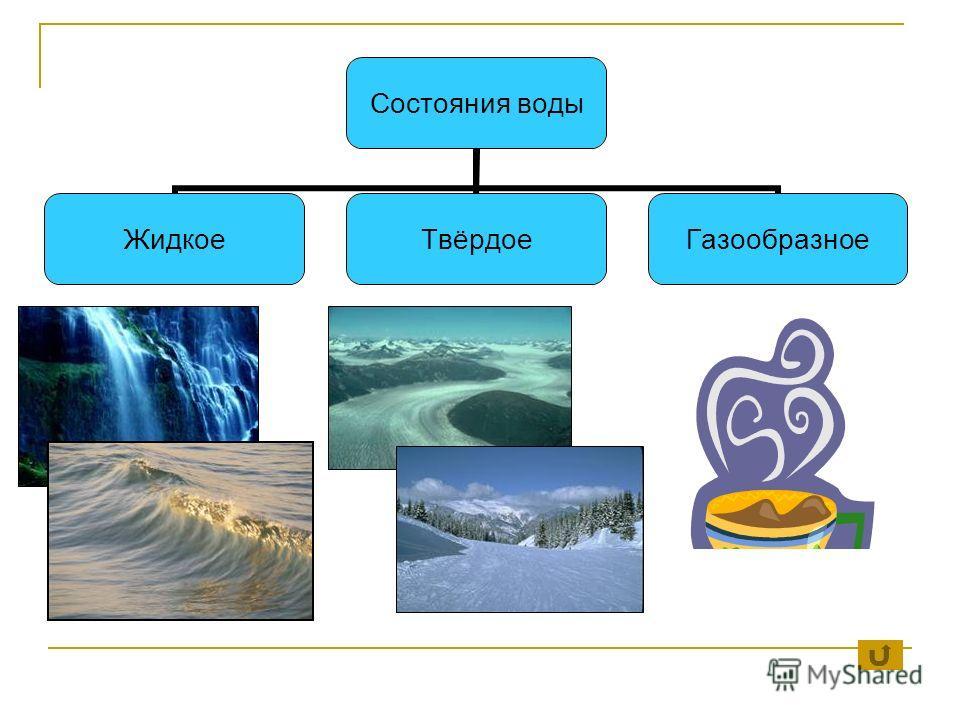 Состояния воды ЖидкоеТвёрдоеГазообразное
