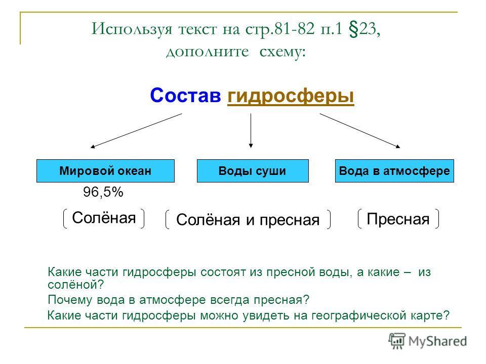 Используя текст на стр.81-82 п.1 §23, дополните схему: Состав гидросферыгидросферы..………..... …………… ………….. 96,5% Какие части гидросферы состоят из пресной воды, а какие – из солёной? Почему вода в атмосфере всегда пресная? Какие части гидросферы можно