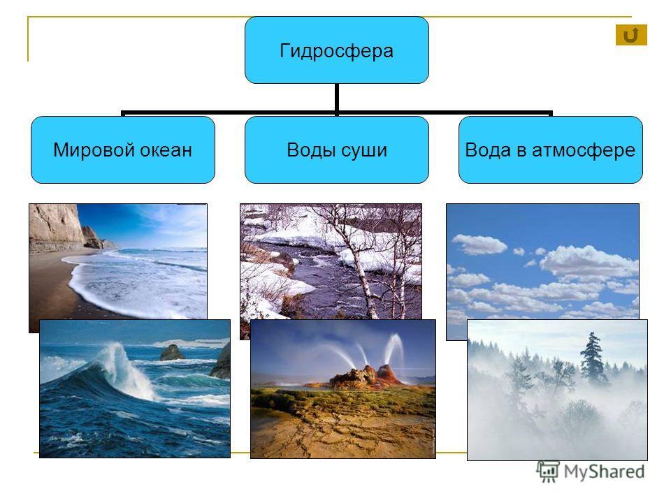 Гидросфера Мировой океан Воды суши Вода в атмосфере