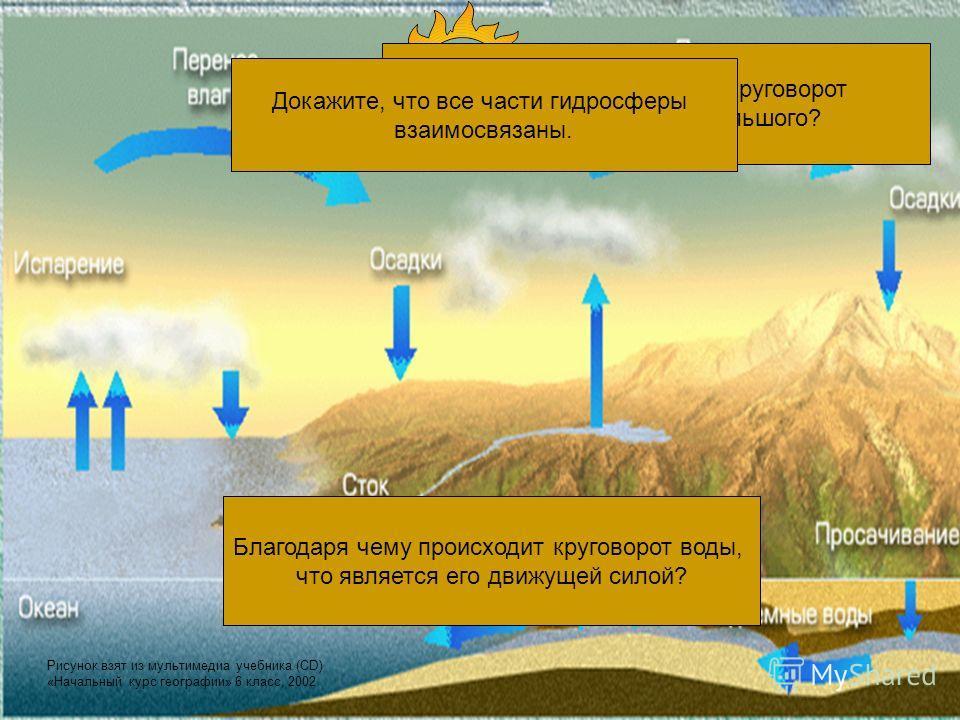 Чем отличается малый круговорот воды в природе от большого? Какую роль в круговороте воды играет Мировой океан? Благодаря чему происходит круговорот воды, что является его движущей силой? Докажите, что все части гидросферы взаимосвязаны. Рисунок взят