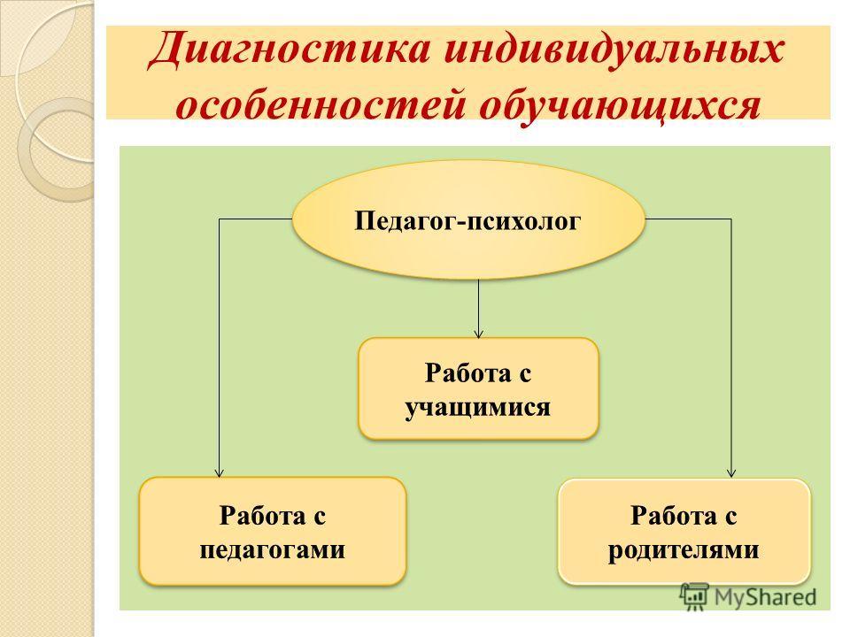 Диагностика индивидуальных особенностей обучающихся Педагог-психолог
