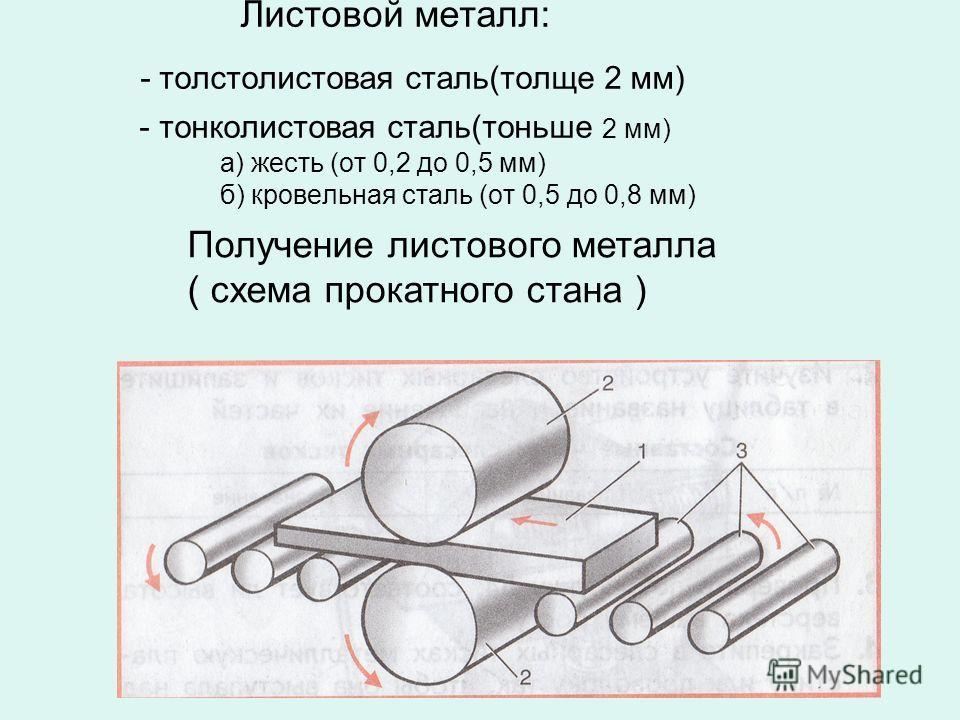 Листовой металл: - толстолистовая сталь(толще 2 мм) - тонколистовая сталь(тоньше 2 мм) а) жесть (от 0,2 до 0,5 мм) б) кровельная сталь (от 0,5 до 0,8 мм) Получение листового металла ( схема прокатного стана )