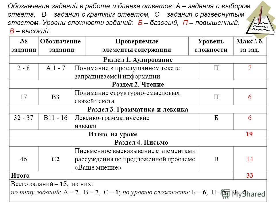 задания Обозначение задания Проверяемые элементы содержания Уровень сложности Макс.\ б. за зад. Раздел 1. Аудирование 2 - 8 А 1 - 7Понимание в прослушанном тексте запрашиваемой информации П7 Раздел 2. Чтение 17В3 Понимание структурно-смысловых связей