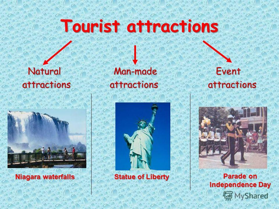 Tourist attractions Natural Man-made E Event attractions a attractions attractions Niagara waterfalls Parade on Independence Day Statue of Liberty