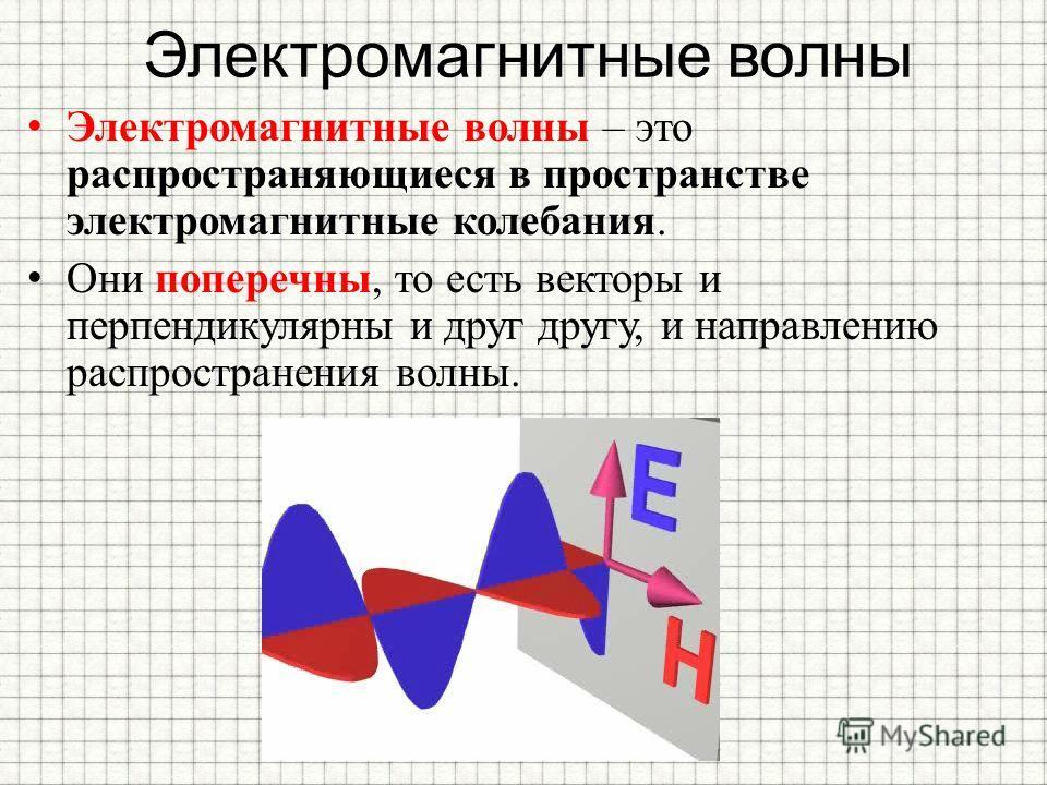 Электромагнитные волны Электромагнитные волны – это распространяющиеся в пространстве электромагнитные колебания. Они поперечны, то есть векторы и перпендикулярны и друг другу, и направлению распространения волны.