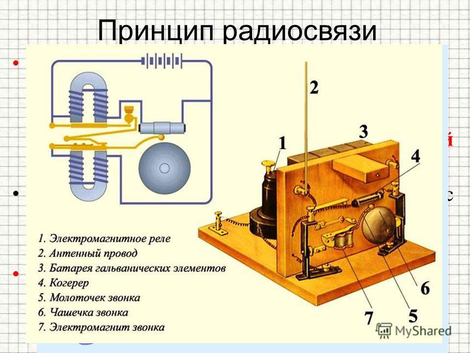 Принцип радиосвязи Для получения электромагнитных волн Генрих Герц использовал простейшее устройство, называемое вибратором Герца. Это устройство представляет собой открытый колебательный контур. Электромагнитные волны регистрировались с помощью прие