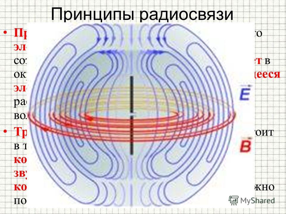 Принципы радиосвязи Принцип радиосвязи заключается в том, что электрический ток высокой частоты, созданный в передающей антенне, вызывает в окружающем пространстве быстроменяющееся электромагнитное поле, которое распространяется в виде электромагнитн