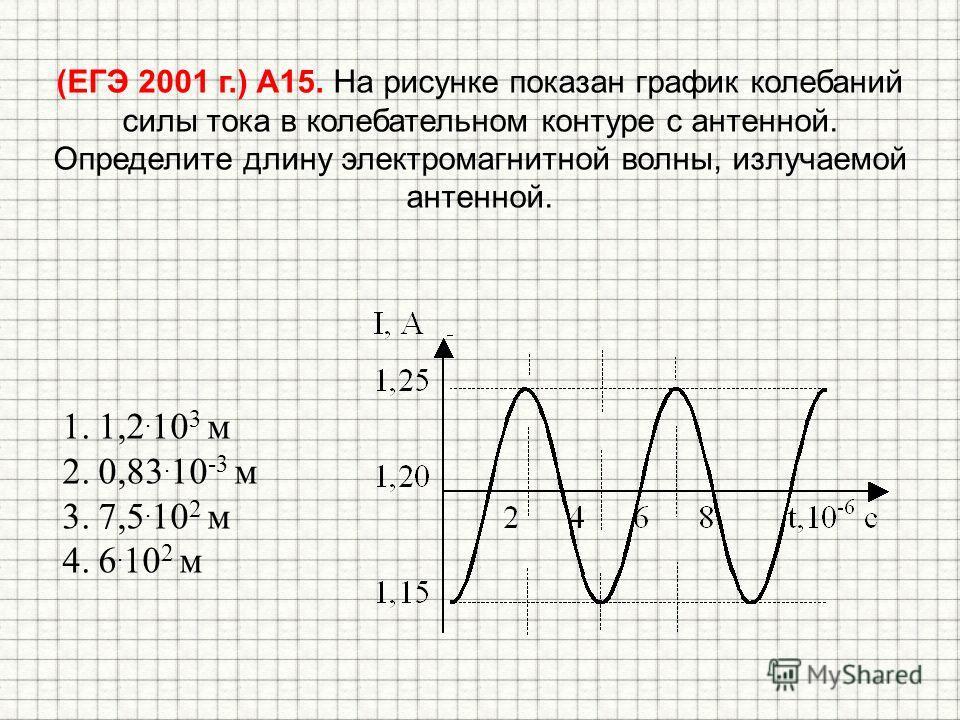 (ЕГЭ 2001 г.) А15. На рисунке показан график колебаний силы тока в колебательном контуре с антенной. Определите длину электромагнитной волны, излучаемой антенной. 1.1,2. 10 3 м 2.0,83. 10 -3 м 3.7,5. 10 2 м 4.6. 10 2 м