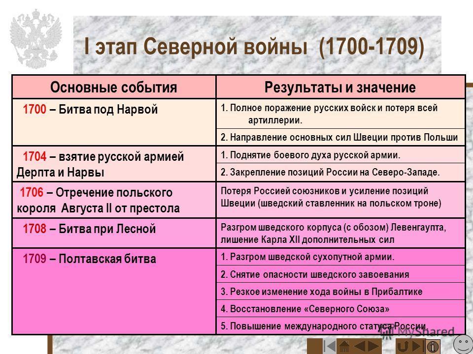 Прутский поход Петра I Лето 1711 г. в тех местах выдалось исключительно жаркое, безводное. На берегах реки Прут русское войско попало в окружение намного превосходящих сил турок и крымских татар. Армия Петра получила возможность уйти с поля боя при о