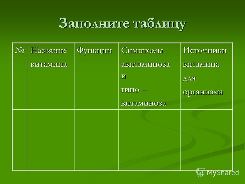 Заполните таблицу НазваниевитаминаФункцииСимптомы авитаминоза и гипо – витаминозаИсточникивитаминадляорганизма