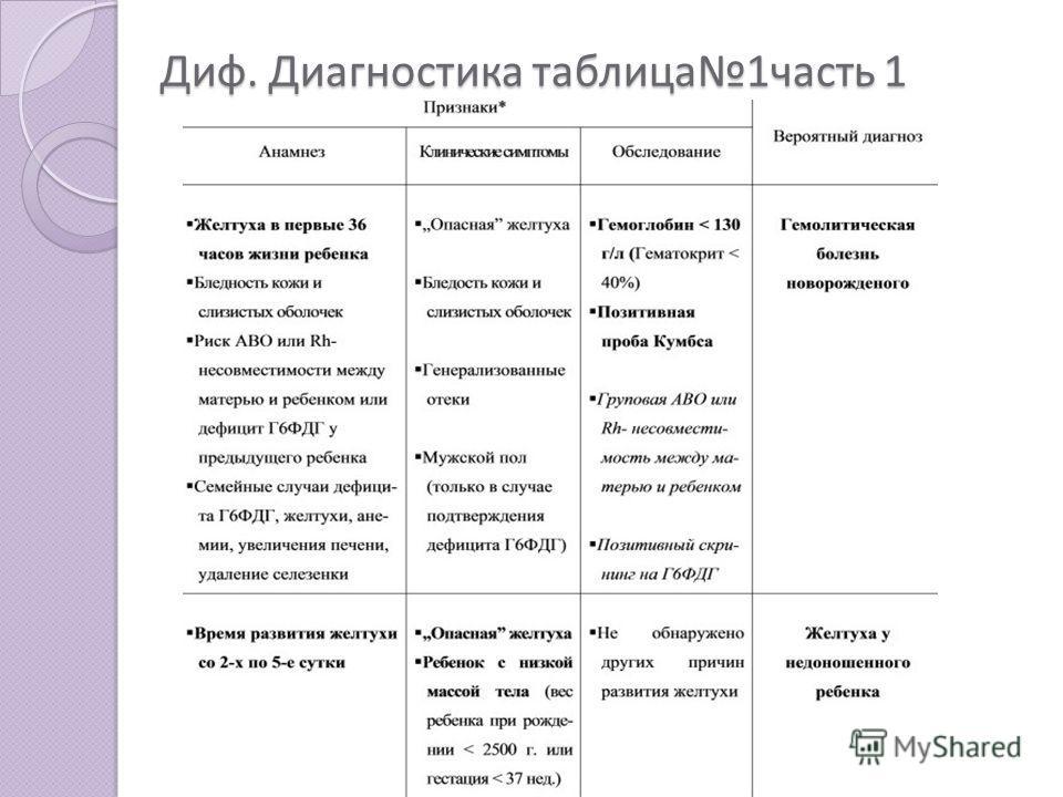 Диф. Диагностика таблица1часть 1