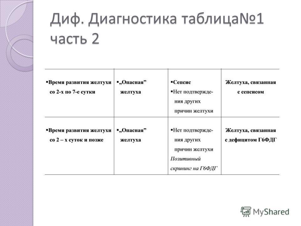 Диф. Диагностика таблица1 часть 2
