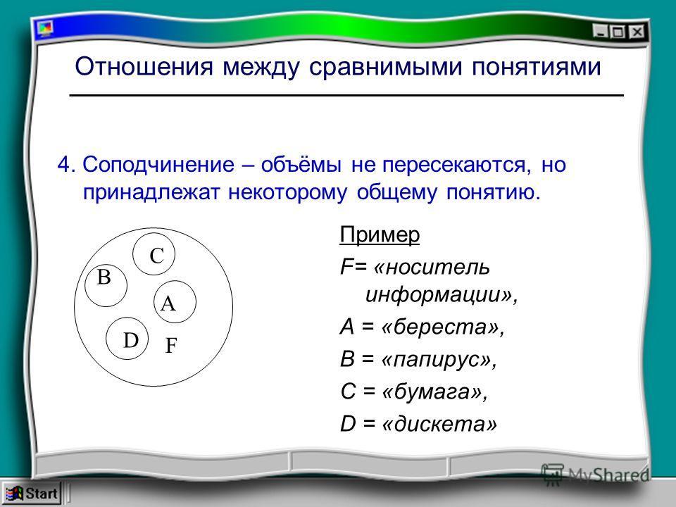 Отношения между сравнимыми понятиями 4. Соподчинение – объёмы не пересекаются, но принадлежат некоторому общему понятию. Пример F= «носитель информации», А = «береста», В = «папирус», С = «бумага», D = «дискета» А В С D F