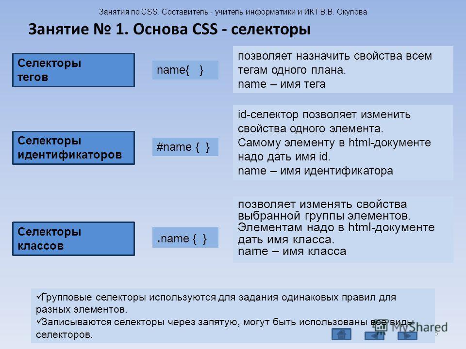 позволяет изменять свойства выбранной группы элементов. Элементам надо в html-документе дать имя класса. name – имя класса Занятие 1. Основа CSS - селекторы Занятия по CSS. Составитель - учитель информатики и ИКТ В.В. Окулова 5 Групповые селекторы ис