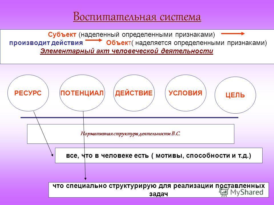 Воспитательная система Субъект (наделенный определенными признаками) производит действия Объект( наделяется определенными признаками) Элементарный акт человеческой деятельности РЕСУРСПОТЕНЦИАЛДЕЙСТВИЕУСЛОВИЯ ЦЕЛЬ Нормативная структура деятельности В.