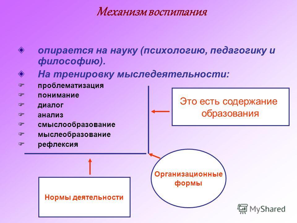 Механизм воспитания опирается на науку (психологию, педагогику и философию). На тренировку мыследеятельности: проблематизация понимание диалог анализ смыслообразование мыслеобразование рефлексия Это есть содержание образования Организационные формы Н