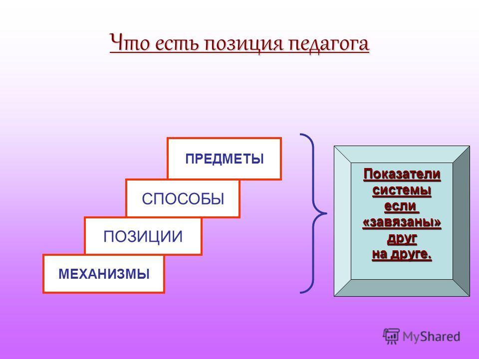 Что есть позиция педагога МЕХАНИЗМЫ ПОЗИЦИИ СПОСОБЫ ПРЕДМЕТЫ Показателисистемыесли«завязаны»друг на друге.