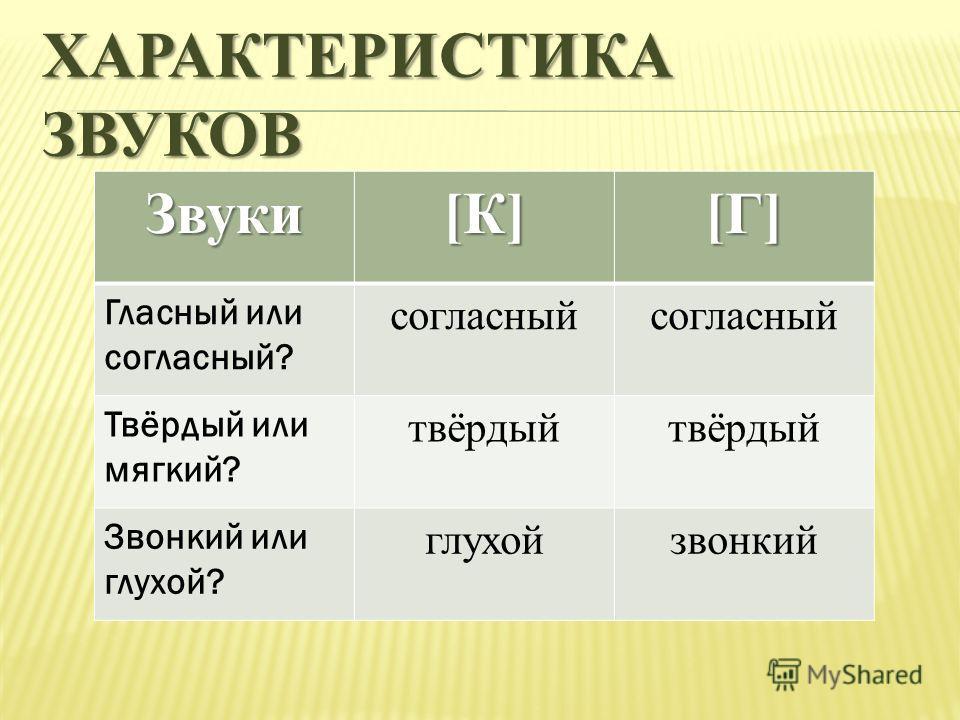 ХАРАКТЕРИСТИКА ЗВУКОВ Звуки [К][К][К][К] [Г][Г][Г][Г] Гласный или согласный? согласный Твёрдый или мягкий? твёрдый Звонкий или глухой? глухойзвонкий
