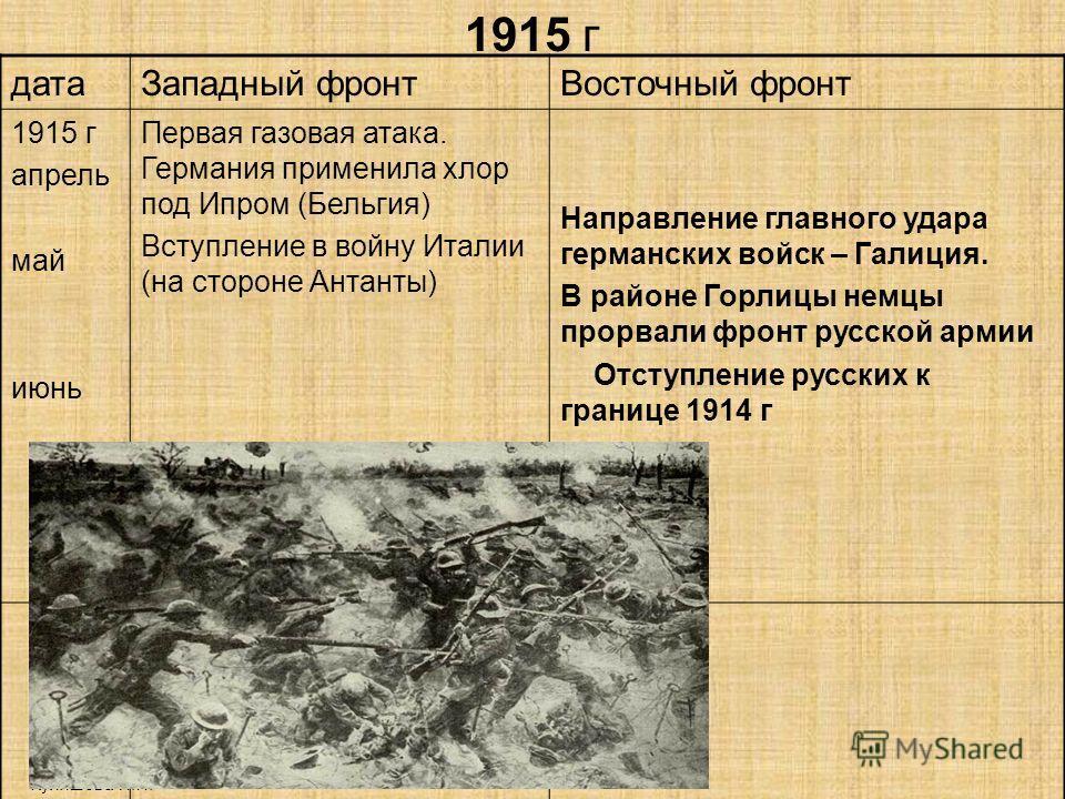 1915 г Куляшова И.П. датаЗападный фронтВосточный фронт 1915 г апрель май июнь Первая газовая атака. Германия применила хлор под Ипром (Бельгия) Вступление в войну Италии (на стороне Антанты) Направление главного удара германских войск – Галиция. В ра