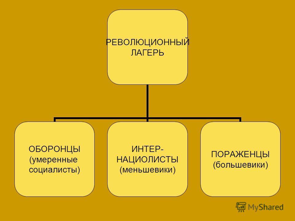 РЕВОЛЮЦИОННЫЙ ЛАГЕРЬ ОБОРОНЦЫ (умеренные социалисты) ИНТЕР- НАЦИОЛИСТЫ (меньшевики) ПОРАЖЕНЦЫ (большевики)