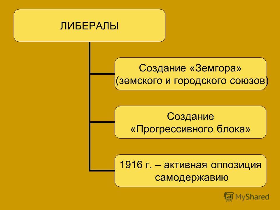 ЛИБЕРАЛЫ Создание «Земгора» (земского и городского союзов) Создание «Прогрессивного блока» 1916 г. – активная оппозиция самодержавию