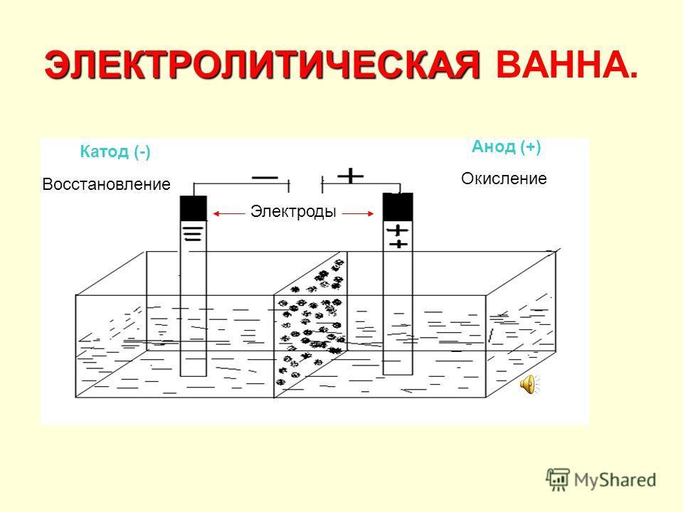 процесса электролиза