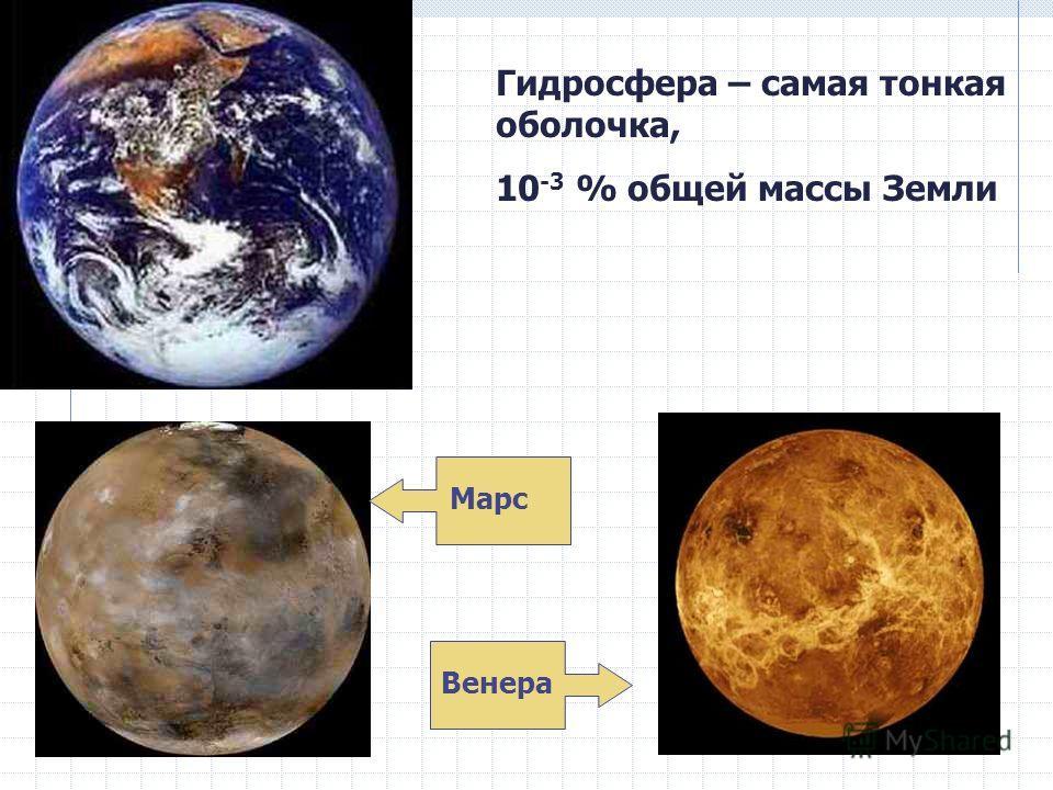Гидросфера – самая тонкая оболочка, 10 -3 % общей массы Земли Марс Венера