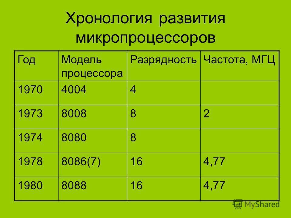 Хронология развития микропроцессоров ГодМодель процессора РазрядностьЧастота, МГЦ 197040044 1973800882 197480808 19788086(7)164,77 19808088164,77