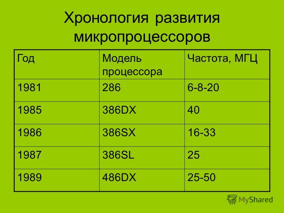 Хронология развития микропроцессоров ГодМодель процессора Частота, МГЦ 19812866-8-20 1985386DX40 1986386SX16-33 1987386SL25 1989486DX25-50